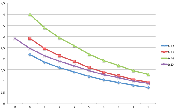 3x9 and 1x10 gear ration comparisom